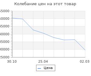 Изменение цены на Кухонный гарнитур Шимо 2232х600 Белый/Мрамор Марквина белый/Ясень шимо светлый