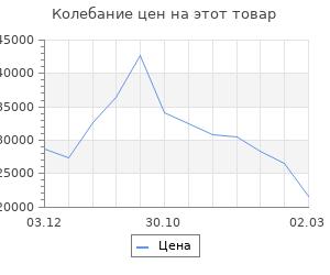 Изменение цены на Кухонный гарнитур Шампань 1832х600 Белый/ Мрамор Марквина белый/ Сатин