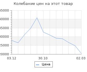 Изменение цены на Кухня Бланка 1832х600 Белый/ Мрамор Марквина белый/ Жемчуг,Пайн