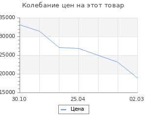 Изменение цены на Кухонный гарнитур Шимо 1832х600 Белый/ Мрамор Марквина белый/ Шимо св