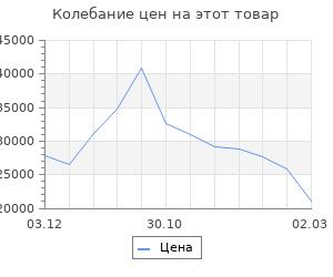 Изменение цены на Кухня Гранж 1832х600 Антрацит/ Дуб Вотан/ Гранж,Антрацит