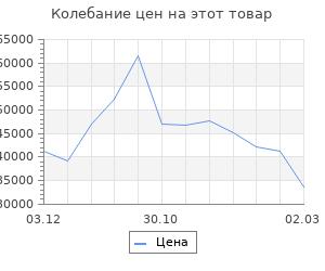 Изменение цены на Кухонный гарнитур Шампань 2566х600 Белый/Мрамор Марквина белый/ Сатин