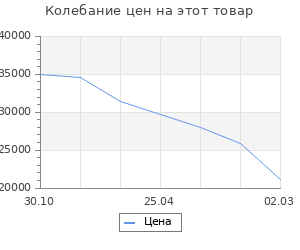 Изменение цены на Кухня Гарда 2032х600 Белый/Мрамор Марквина белый/Лайм,Пайн
