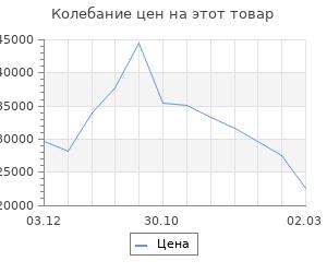 Изменение цены на Кухонный гарнитур Шампань 2032х600 Белый/Мрамор Марквина белый/Сатин