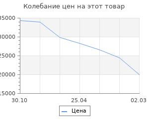 Изменение цены на Кухня Графика 2032х600 Белый/Мрамор Марквина белый/Жемчуг,Чёрный