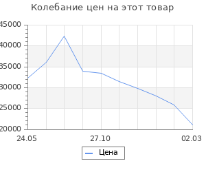 Изменение цены на Кухня Бланка 2032х600 Белый/Мрамор Марквина белый/Жемчуг,Пайн