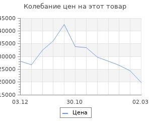 Изменение цены на Кухонный гарнитур Дели 2032х600 Антрацит/Дуб Вотан/Антрацит,Дуб крафт