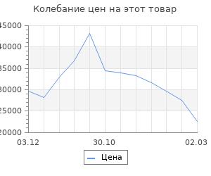 Изменение цены на Кухни Пайн 2032х600 Белый/Мрамор Марквина белый/Пайн