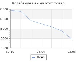 Изменение цены на Кухонный гарнитур Шимо 2032х600 Белый/Мрамор Марквина белый/Шимо светлый
