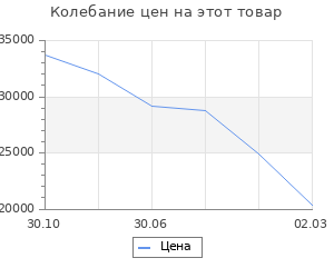 Изменение цены на Кухня Гарда 1832х600 Белый/ Мрамор Марквина белый/Лайм,Пайн