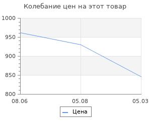 Изменение цены на Игры невидимок (шпионские хроники послевоенных лет). Фесюн А.Г.