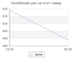 Изменение цены на Коврик для ванной Fora Бабочки 67х36 см