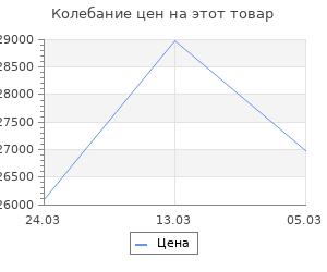 Изменение цены на Двуспальная кровать с подъемным механизмом Кармэн Розовый, микровелюр, 1400 Х 2000 мм