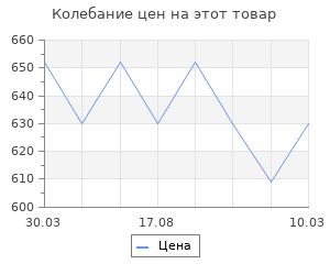 Изменение цены на Россия в Первой мировой войне. Головин Н. Н.