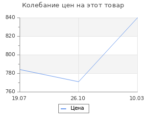 Изменение цены на Советские силовики. Млечин Л. М.