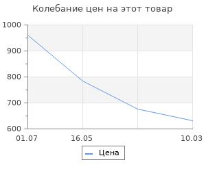 Изменение цены на Питер - Москва. Схватка за Россию. Пыжиков А. В.