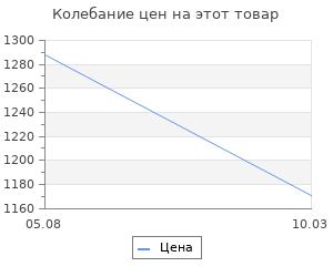 Изменение цены на Русский Исход. Керчь. 1920 год. Ходаковские К. Н. И В. Н.