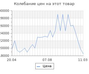 Изменение цены на Кухонный гарнитур Айсберри Дуб сонома/Белый
