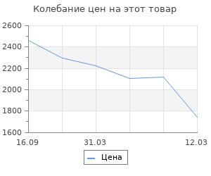 Изменение цены на Конец и вновь начало: Популярные лекции по народоведению. Гумилев Л.
