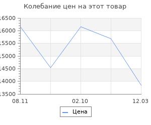 Изменение цены на Кухонный гарнитур Хозяюшка 1500х600х2100 МДФ Белый/Трюфель