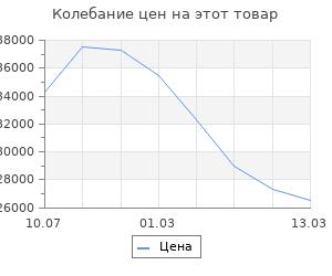 """Изменение цены на Кухонный гарнитур """"Одри-2"""" 2,4м"""