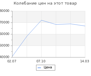 Изменение цены на Каминокомплект RealFlame weston 33 wt