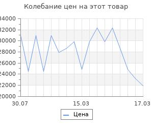 Изменение цены на Тумба с раковиной AQUATON Терра 105 дуб кантри/антрацит