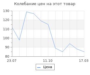 Изменение цены на Шерсть для валяния 100% полутонкая шерсть 50гр (166-Суровый)