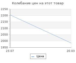Изменение цены на Одежда и вооружение Российских войск с 1700 по 1740 год. Пантилеева А.