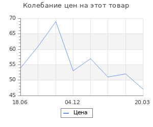 Изменение цены на Заготовка для творчества Фигурка Гриб 5хd3,5 см