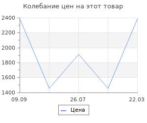 Изменение цены на Дровница Koopman bbq 38х38см