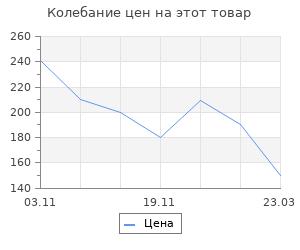 Изменение цены на Заготовка - подвеска, раздельные части «Шар», диаметр собранного: 13.6 см