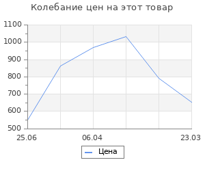 Изменение цены на Комод МДФ 20х20х20 см