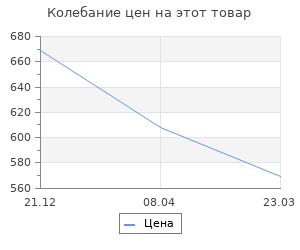 Изменение цены на Женщины в шинели. 1914-1928 гг. Сухоруков М.М.
