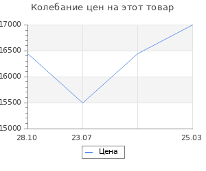 Изменение цены на Система хранения Верстакофф гараж в3