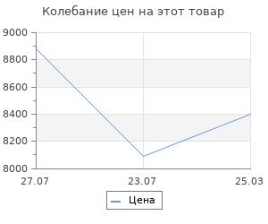 Изменение цены на Система хранения Верстакофф сад в2