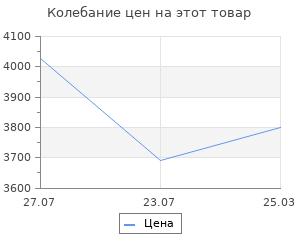 Изменение цены на Система хранения Верстакофф сад в1