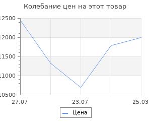 Изменение цены на Система хранения Верстакофф гараж в2