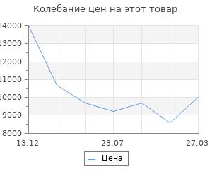Изменение цены на Система хранения Верстакофф балкон в1