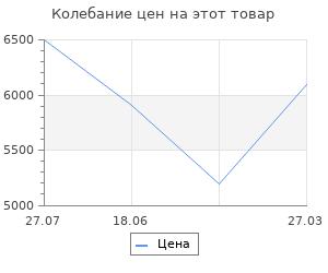 Изменение цены на Система хранения Верстакофф сад в3