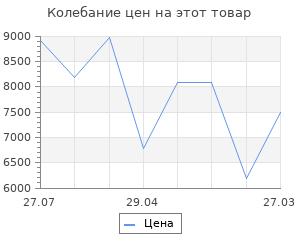 Изменение цены на Перфорированная панель Верстакофф 200х100х2.5 v.2