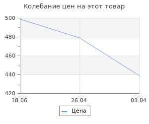 Изменение цены на Держатель для отверток Верстакофф
