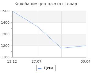 Изменение цены на Полка навесная Верстакофф QDR-4
