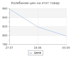 Изменение цены на Полка навесная Верстакофф QDR-3
