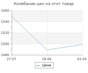 Изменение цены на Полка навесная Верстакофф QDR-5