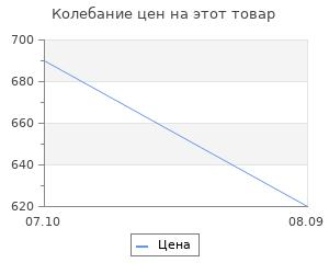 Изменение цены на Скраб для лица БиоБьюти