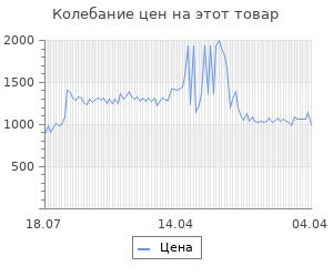 Изменение цены на Светильник Sonnen OU-607 (236681)