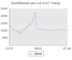 Изменение цены на Блок питания LinkWorld ATX 350W LW2-350W (LPE)