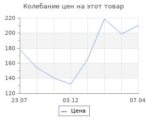 Изменение цены на Набор трафаретов для 3Д ручек «Новогодние»