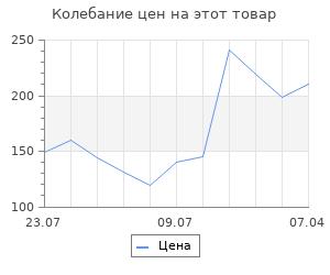 Изменение цены на Набор трафаретов для 3Д ручек «Техника №1»